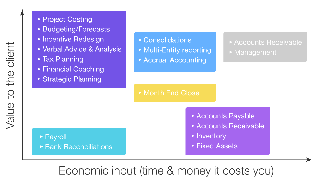value for accounting clients scale