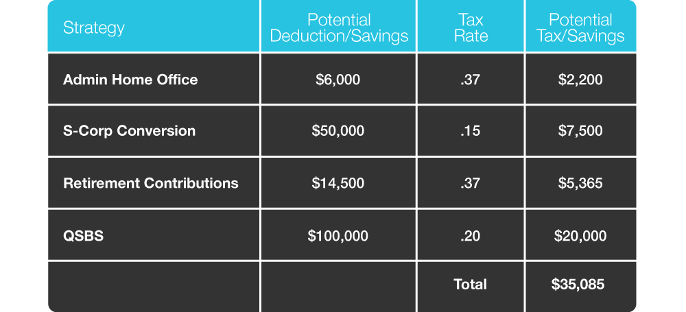 tax planning strategies to save tax clients money