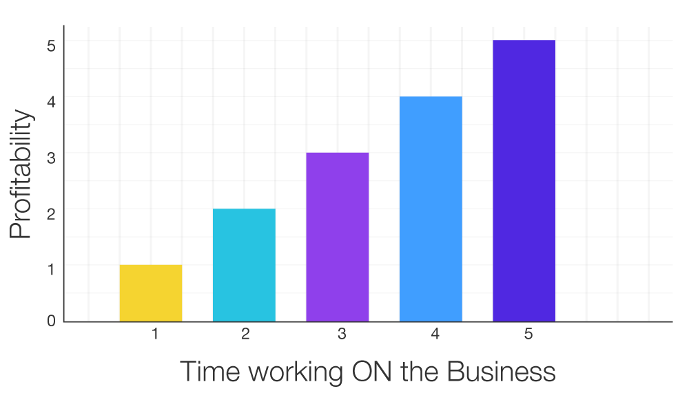 time spent working on your accounting business