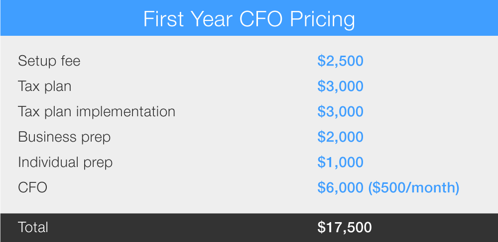First year CFO Pricing