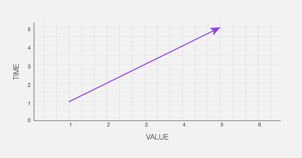 accounting firm time vs value