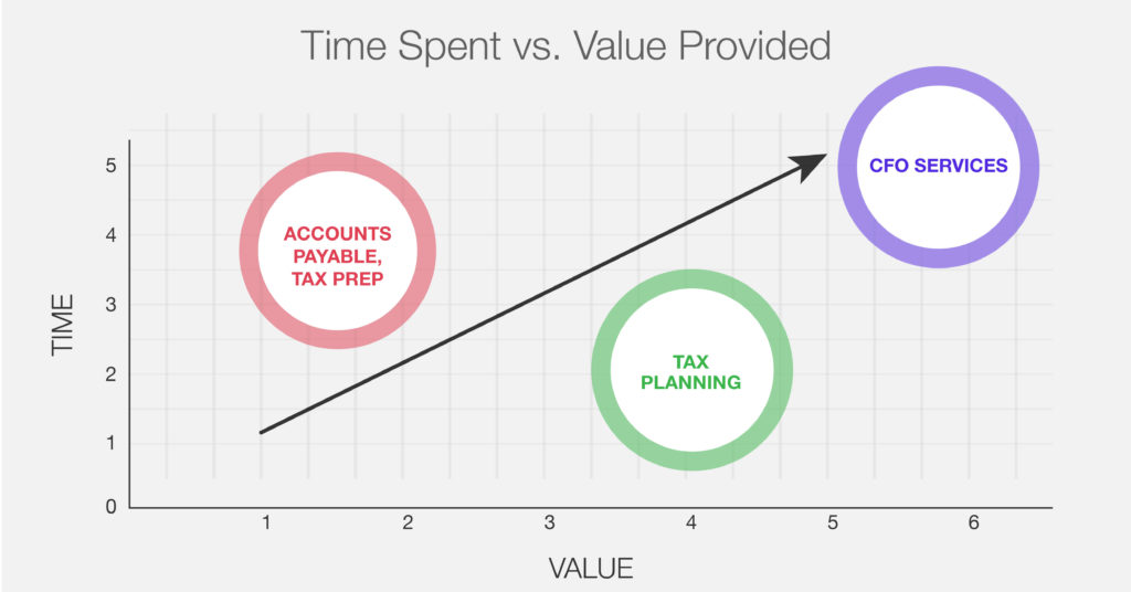 tax firm time spent vs value provided to your clients