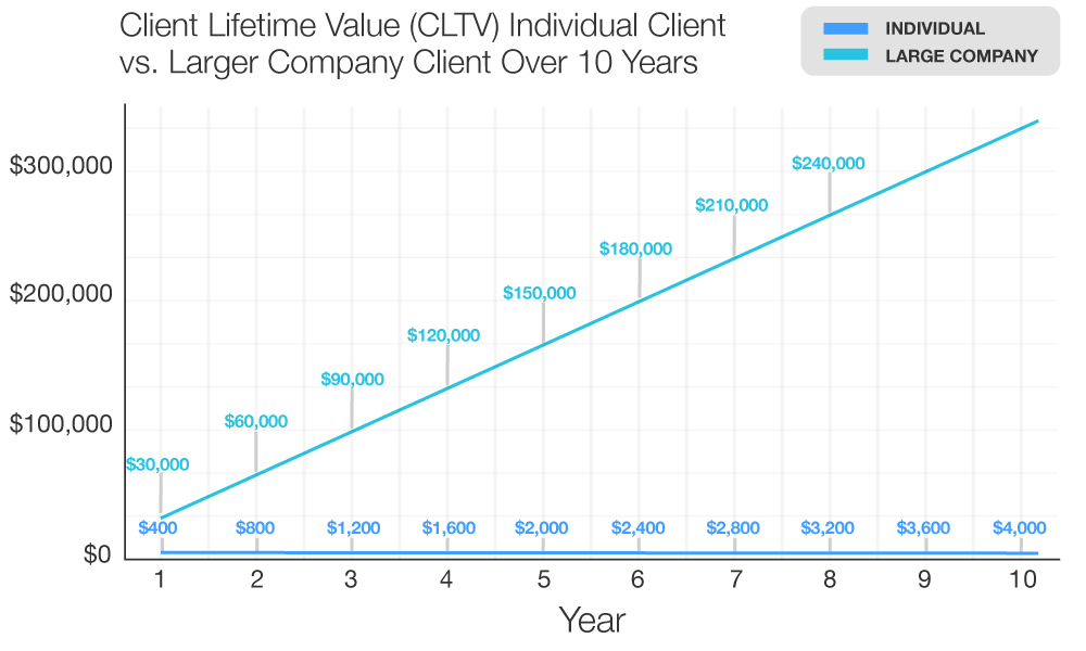 accounting client lifetime value over 10 years