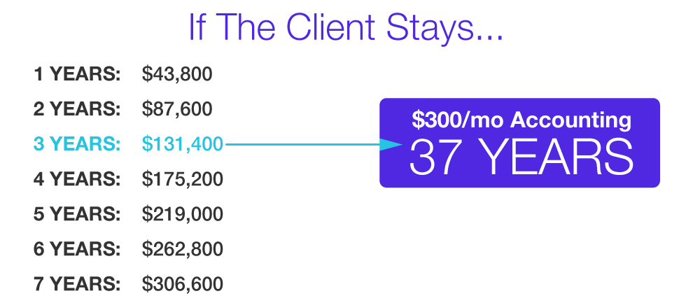 how much money accountants make based on years their clients stay