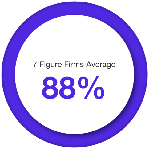 7 figure firms average 88%