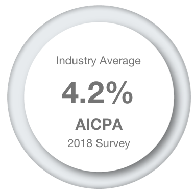 Industry average 4.2% AICPA 2018 survery.