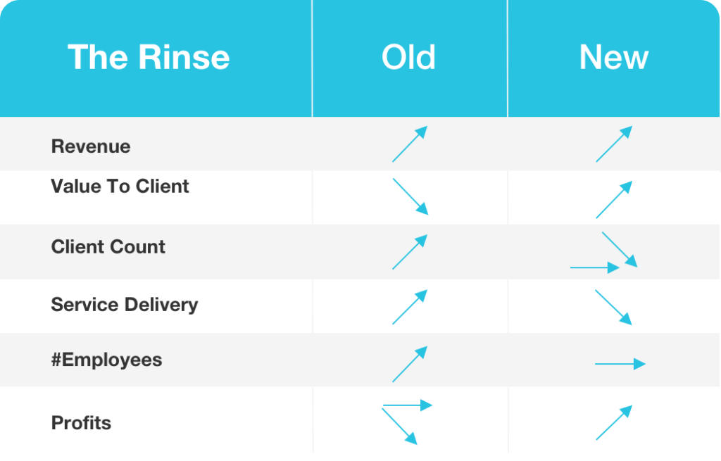 """Rinse"" Clients to Increase the Profitability of Your Tax and Accounting Firm"