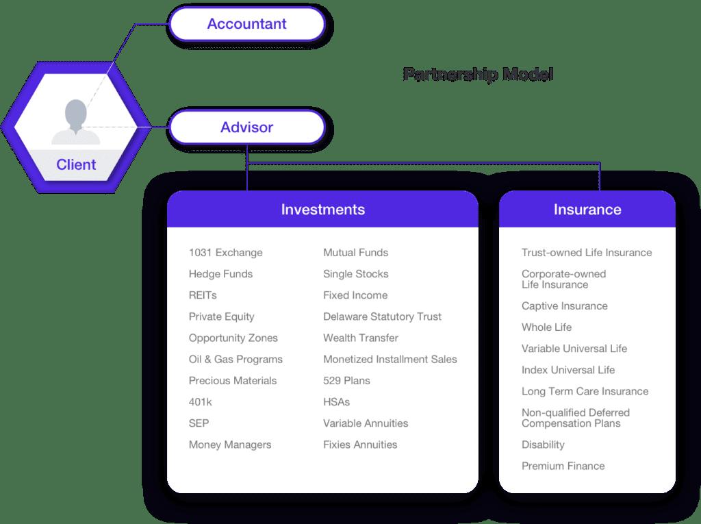 Tax Planning &  Wealth Management