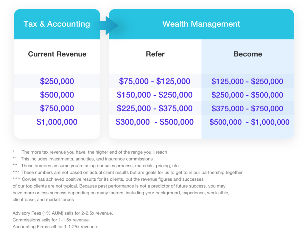 Partner With an Advisor to Offer Tax-Advantaged Wealth Management to Clients