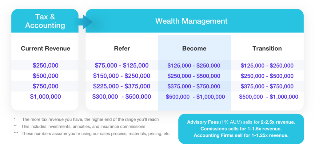Offer Wealth Management to Help Tax and Accounting Clients With Their Entire Financial Journey