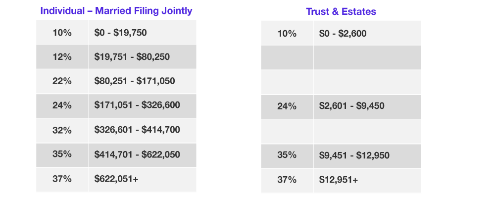 IND - Married Filing/ Trust & Estates TABLE